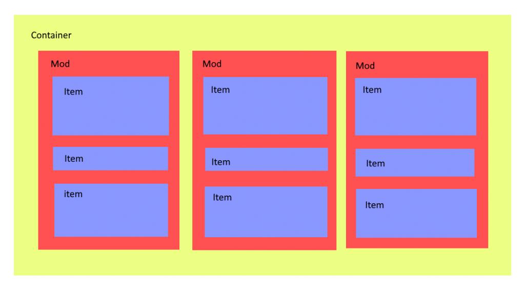 """Das Bild zeigt mehrere ineinander verschachtelte Blöcke, die von außen nach innen mit """"container"""", """"mod"""" und """"item"""" beschriftet sind."""